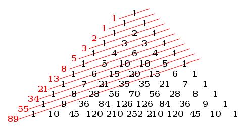 Dãy số Fibonacci