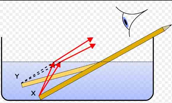 khúc xạ ánh sáng là gì