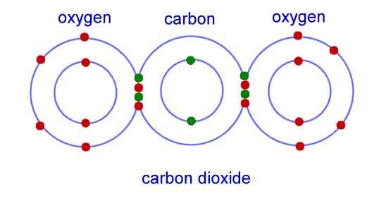 liên kết cộng hóa trị giữa Oxi và Cacbon